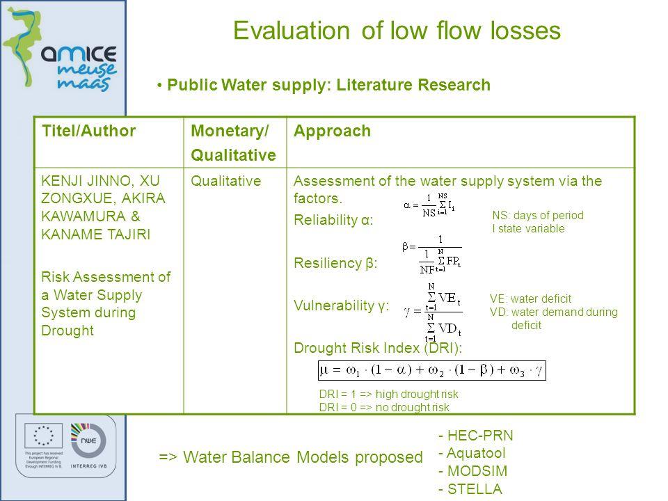 Public Water supply: Literature Research Titel/AuthorMonetary/ Qualitative Approach KENJI JINNO, XU ZONGXUE, AKIRA KAWAMURA & KANAME TAJIRI Risk Asses