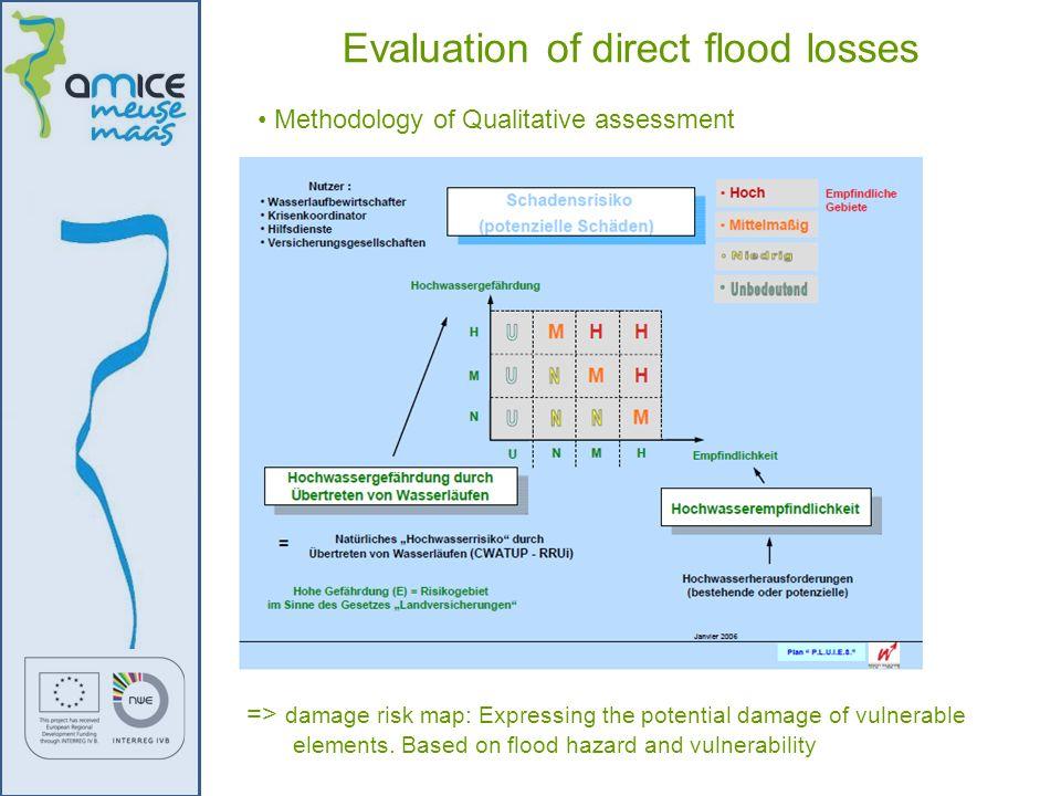 Methodology of Qualitative assessment Evaluation of direct flood losses => damage risk map: Expressing the potential damage of vulnerable elements. Ba