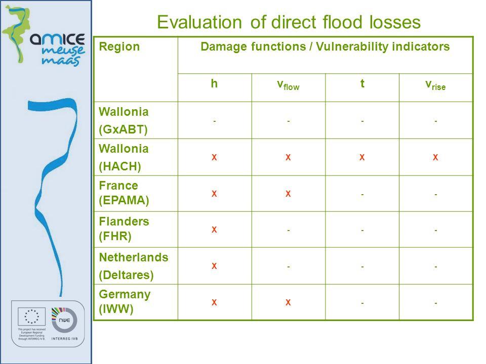 RegionDamage functions / Vulnerability indicators hv flow tv rise Wallonia (GxABT) ---- Wallonia (HACH) XXXX France (EPAMA) XX-- Flanders (FHR) X--- N