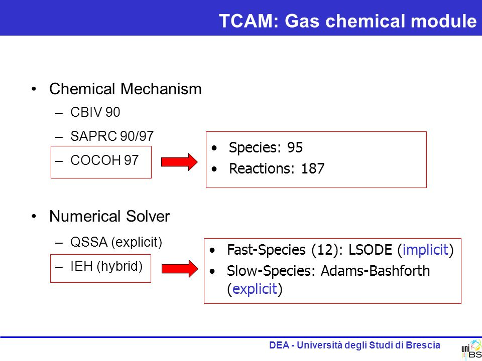 DEA - Università degli Studi di Brescia Chemical Mechanism –CBIV 90 –SAPRC 90/97 –COCOH 97 Numerical Solver –QSSA (explicit) –IEH (hybrid) Species: 95 Reactions: 187 Fast-Species (12): LSODE (implicit) Slow-Species: Adams-Bashforth (explicit) TCAM: Gas chemical module
