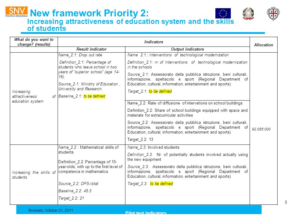 New framework Priority 2: Increasing attractiveness of education system and the skills of students 5 Breve informativa sul PO FESR e sul sistema di monitoraggio What do you want to change.
