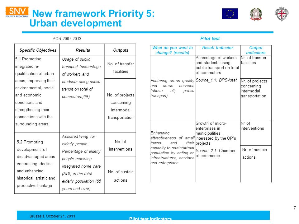 New framework Priority 5: Urban development 7 Breve informativa sul PO FESR e sul sistema di monitoraggio Pilot test indicators Brussels, October 21, 2011 POR 2007-2013 Pilot test Specific ObjectivesResultsOutputs 5.1 Promoting integrated re- qualification of urban areas, improving their environmental, social and economic conditions and strengthening their connections with the surrounding areas Usage of public transport (percentage of workers and students using public transit on total of commuters)(%) No.