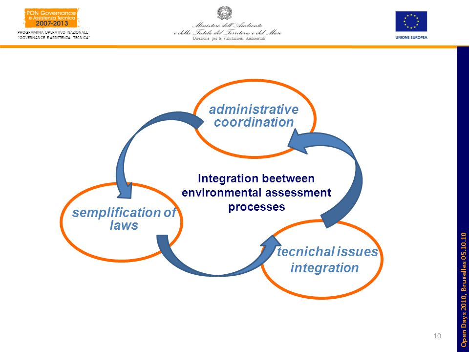 10 PROGRAMMA OPERATIVO NAZIONALE GOVERNANCE E ASSISTENZA TECNICA Direzione per le Valutazioni Ambientali semplification of laws administrative coordination tecnichal issues integration Integration beetween environmental assessment processes Open Days 2010, Bruxelles 05.10.10