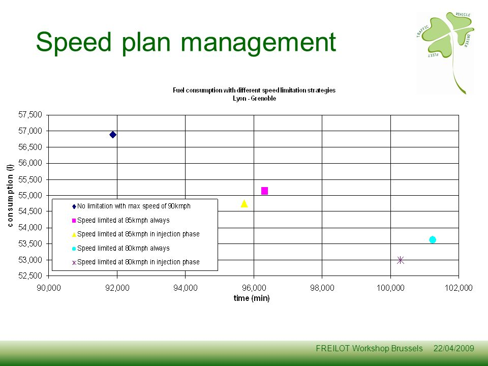 FREILOT Workshop Brussels 22/04/2009 Speed plan management