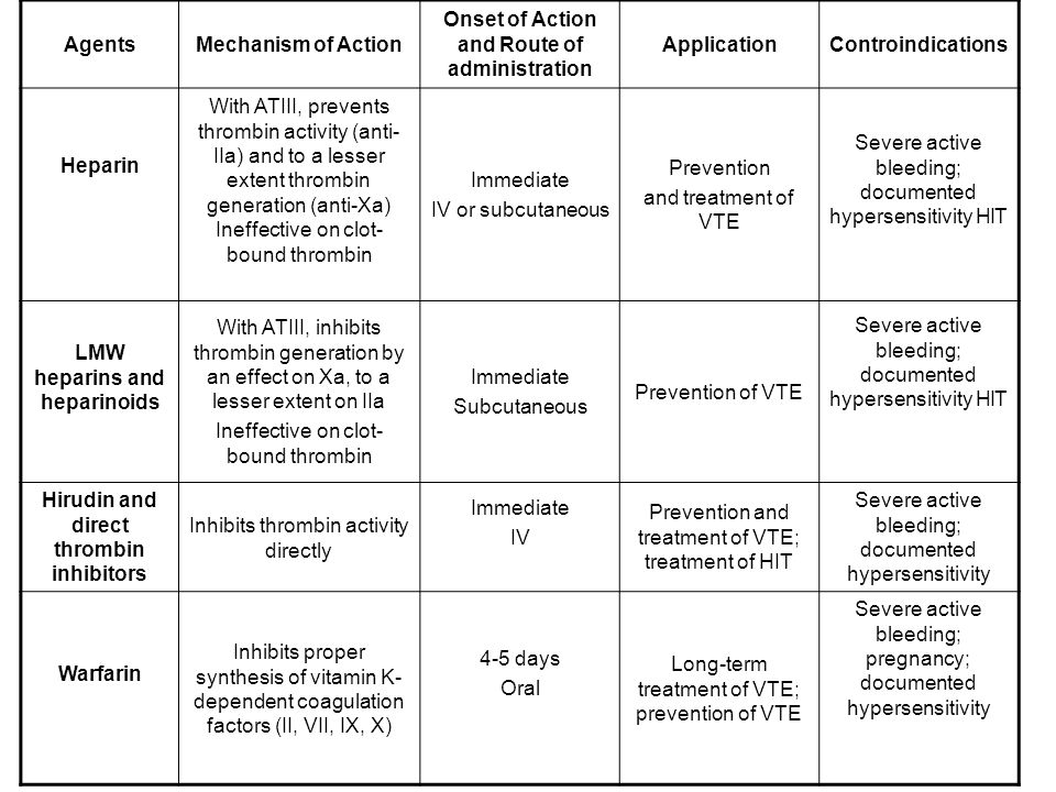 AgentsMechanism of Action Onset of Action and Route of administration ApplicationControindications Heparin With ATIII, prevents thrombin activity (anti- IIa) and to a lesser extent thrombin generation (anti-Xa) Ineffective on clot- bound thrombin Immediate IV or subcutaneous Prevention and treatment of VTE Severe active bleeding; documented hypersensitivity HIT LMW heparins and heparinoids With ATIII, inhibits thrombin generation by an effect on Xa, to a lesser extent on IIa Ineffective on clot- bound thrombin Immediate Subcutaneous Prevention of VTE Severe active bleeding; documented hypersensitivity HIT Hirudin and direct thrombin inhibitors Inhibits thrombin activity directly Immediate IV Prevention and treatment of VTE; treatment of HIT Severe active bleeding; documented hypersensitivity Warfarin Inhibits proper synthesis of vitamin K- dependent coagulation factors (II, VII, IX, X) 4-5 days Oral Long-term treatment of VTE; prevention of VTE Severe active bleeding; pregnancy; documented hypersensitivity