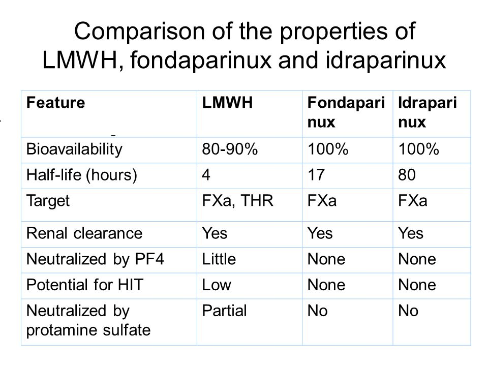 FeatureLMWHFondapari nux Idrapari nux Bioavailability80-90%100% Half-life (hours)41780 TargetFXa, THRFXa Renal clearanceYes Neutralized by PF4LittleNone Potential for HITLowNone Neutralized by protamine sulfate PartialNo Comparison of the properties of LMWH, fondaparinux and idraparinux