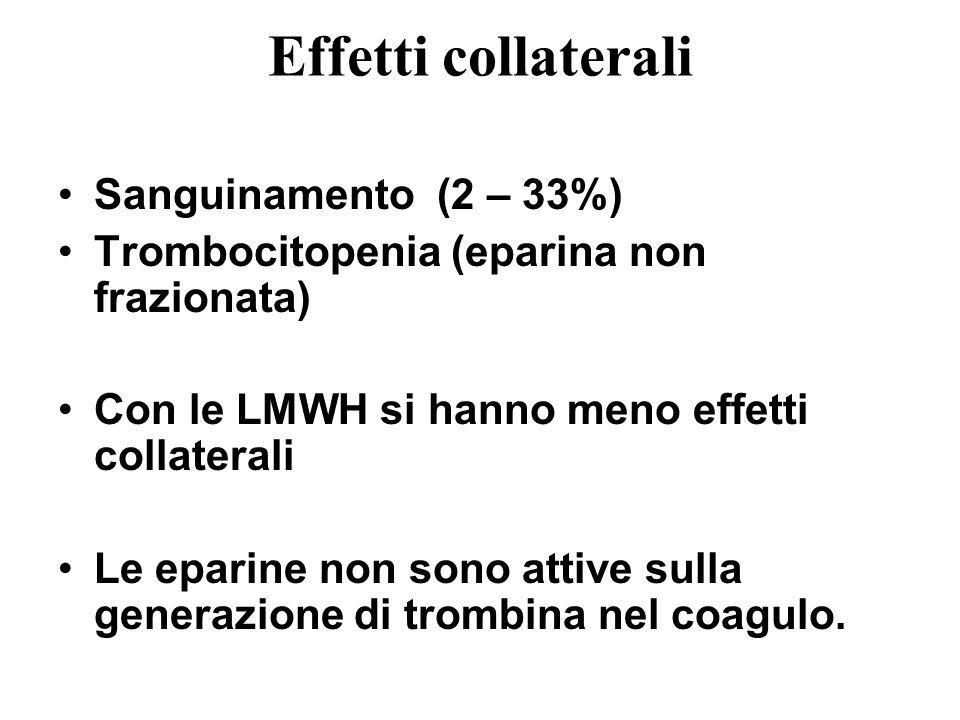 Effetti collaterali Sanguinamento (2 – 33%) Trombocitopenia (eparina non frazionata) Con le LMWH si hanno meno effetti collaterali Le eparine non sono attive sulla generazione di trombina nel coagulo.