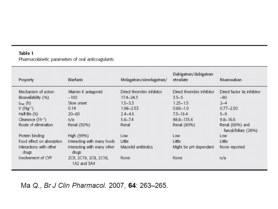Ma Q., Br J Clin Pharmacol. 2007, 64: 263–265.