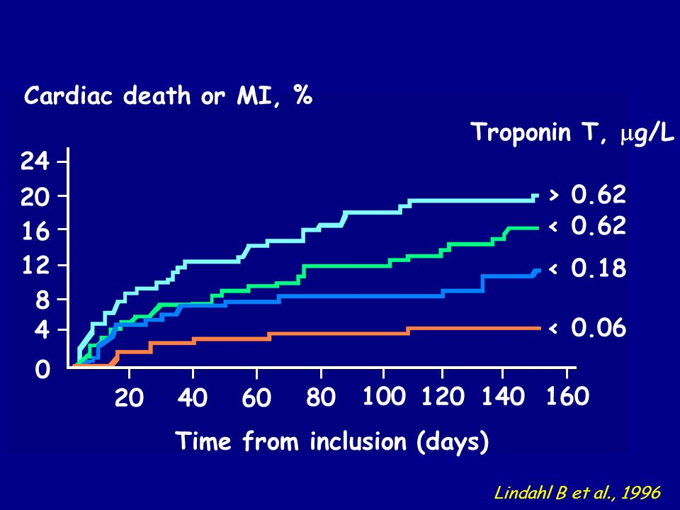 Cardiac death or MI, % Time from inclusion (days) Troponin T, g/L > 0.62 < 0.62 < 0.18 < Lindahl B et al., 1996