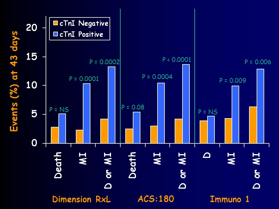Dimension RxL ACS:180 Immuno 1 Events (%) at 43 days P = NS P = P = P = 0.08 P = P < P = NS P = P = 0.006