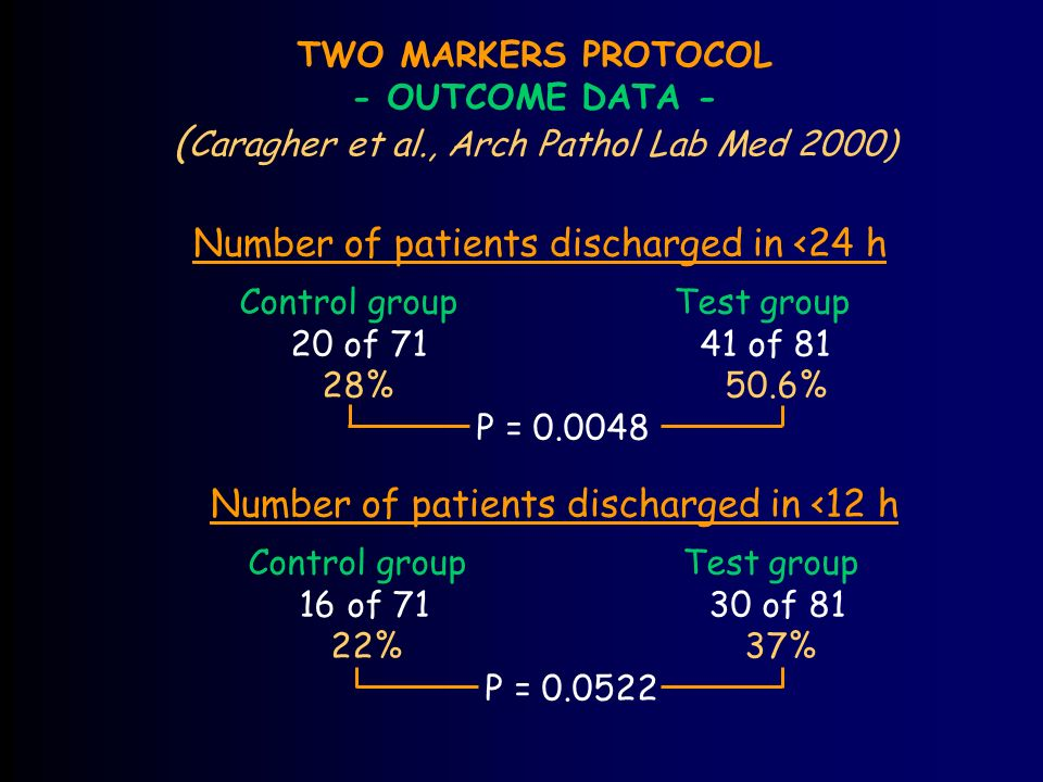 TWO MARKERS PROTOCOL - OUTCOME DATA - ( Caragher et al., Arch Pathol Lab Med 2000) Number of patients discharged in <24 h Control groupTest group 20 of of 81 28% 50.6% P = Number of patients discharged in <12 h Control groupTest group 16 of of 81 22% 37% P =