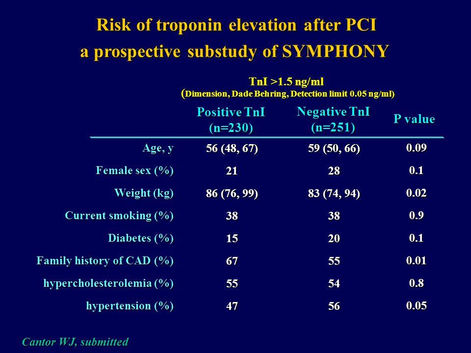 Clinical Characteristics associated with Post-Procedural CK-MB elevation (CK-MB <16U) 1675 Patients, Mount Sinay Hospital, NY, NY Kini A, JACC 1999;34