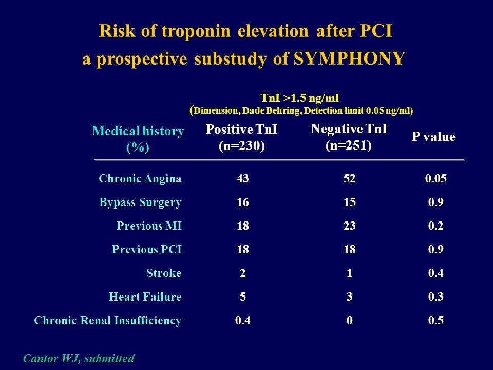 Risk of troponin elevation after PCI a prospective substudy of SYMPHONY Positive TnI (n=230) Negative TnI (n=251) Age, y Female sex (%) Weight (kg) Cu