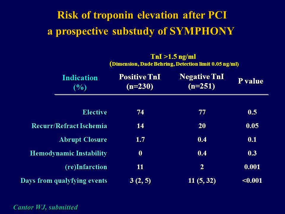 Risk of troponin elevation after PCI a prospective substudy of SYMPHONY Positive TnI (n=230) Negative TnI (n=251) Chronic Angina Bypass Surgery Previo