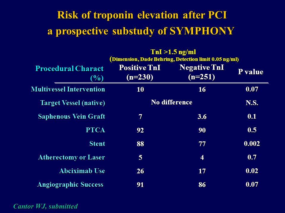 Angiographic Characteristics associated with Post-Procedural CK-MB elevation (CK-MB <16U) 1675 Patients, Mount Sinai Hospital, NY, NY % 302520151050 M