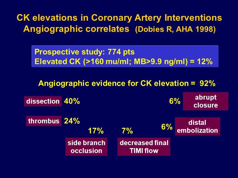 Cause di rilascio enzimatico Insuccesso procedurale Embolia coronarica Occlusione acuta transitoria Ampia dissezione Occlusione di collaterali Fenomen