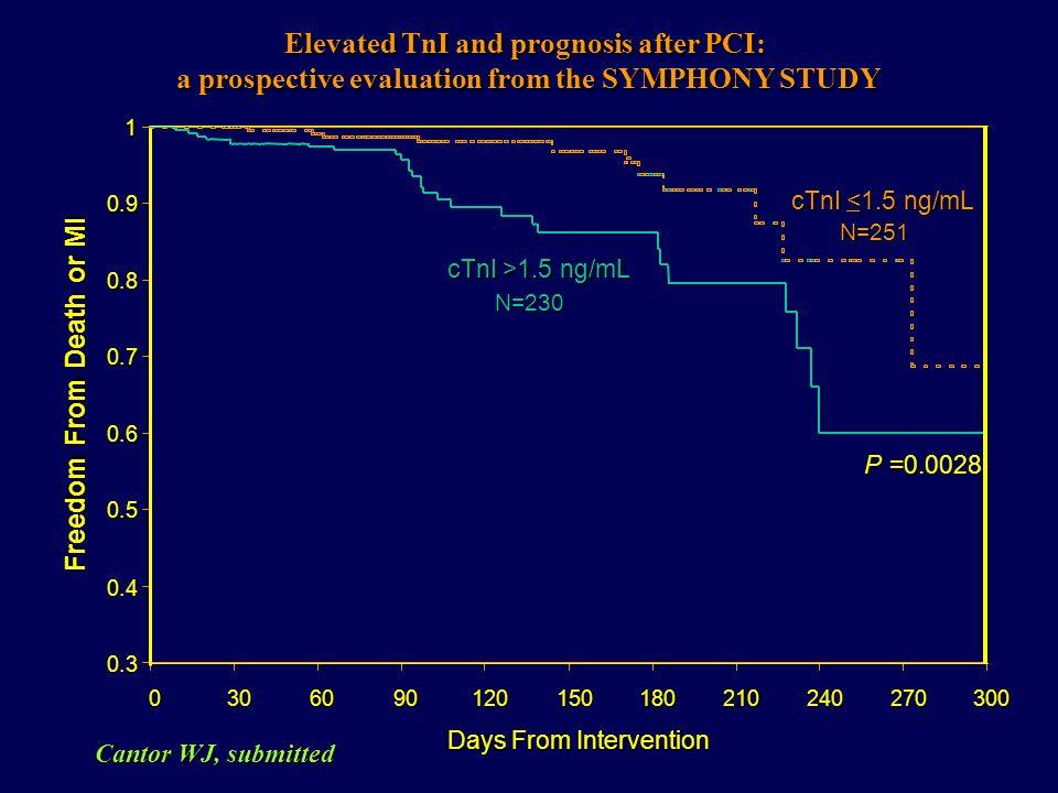 100 90 80 123456 TEMPO (anni) Sopravvissutil (%) p < 0.02 Controlli (n = 120) CK-MB >LSN (n = 253) Kong et al. JAMA. 1997 Clinical Relevance of CK ele