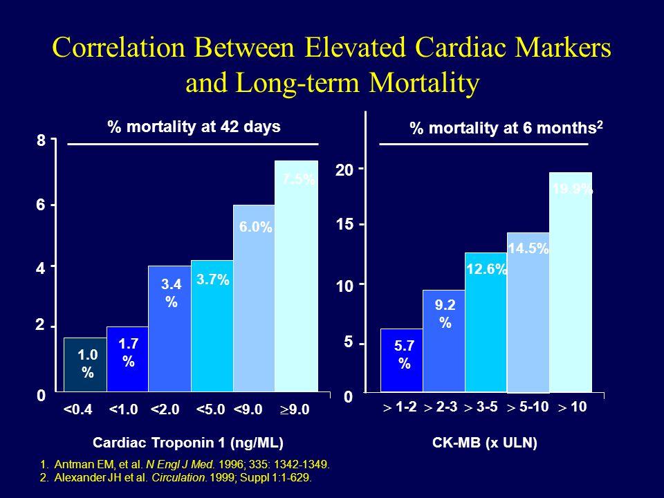 EPIC EPILOG EPISTENT Periprocedural CPK Elevation and Mortality in 3 RCTs of GP IIb/IIIa Inhibitors Topol, Circulation 2000;101:570.