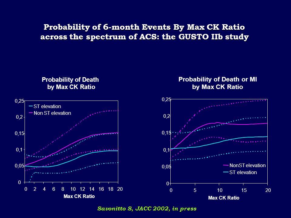 Correlation Between Elevated Cardiac Markers and Long-term Mortality 1. Antman EM, et al. N Engl J Med. 1996; 335: 1342-1349. 2. Alexander JH et al. C