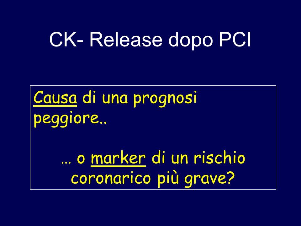 CK-RELEASE dopo PCI Substrato fisiopatologico Correlati clinici, angiografici e procedurali Impatto prognostico Esiste un rapporto di causa/effetto?