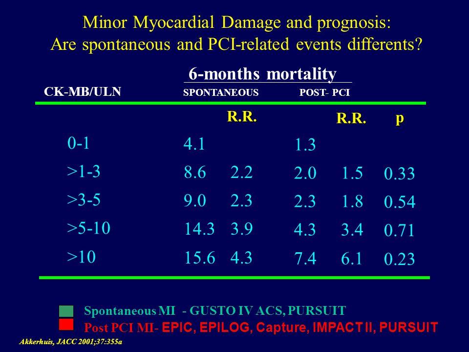 CK- Release dopo PCI Causa di una prognosi peggiore..