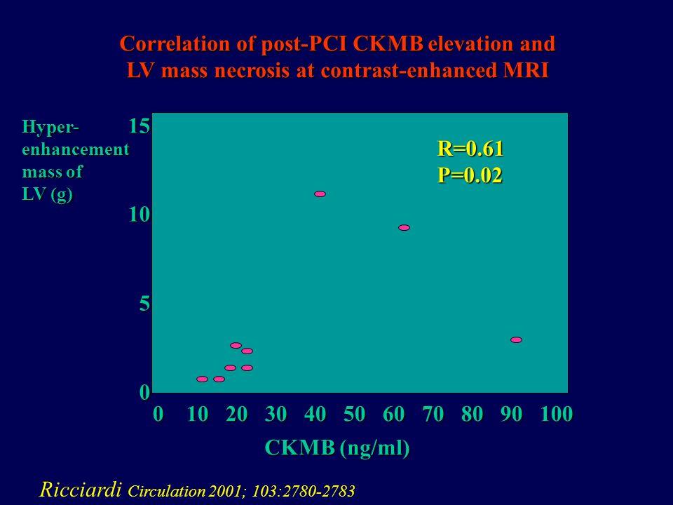0 10 20 30 40 50 60 70 80 90 100 CKMB (ng/ml) 151050 Hyper-enhancement mass of LV (g) Ricciardi Circulation 2001; 103:2780-2783 Correlation of post-PCI CKMB elevation and LV mass necrosis at contrast-enhanced MRI R=0.61P=0.02