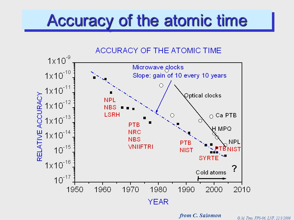 G.M. Tino, FPS-06, LNF, 22/3/2006 Accuracy of the atomic time from C. Salomon