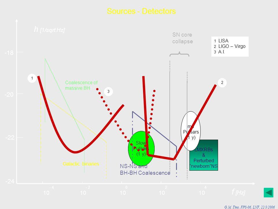 G.M. Tino, FPS-06, LNF, 22/3/2006 LMXRBs & Perturbed newbornNS Slow Pulsars (1 y) Sources - Detectors -24 -22 -20 -18 h [1/sqrt Hz] f [Hz] - 4 - 2 0 2