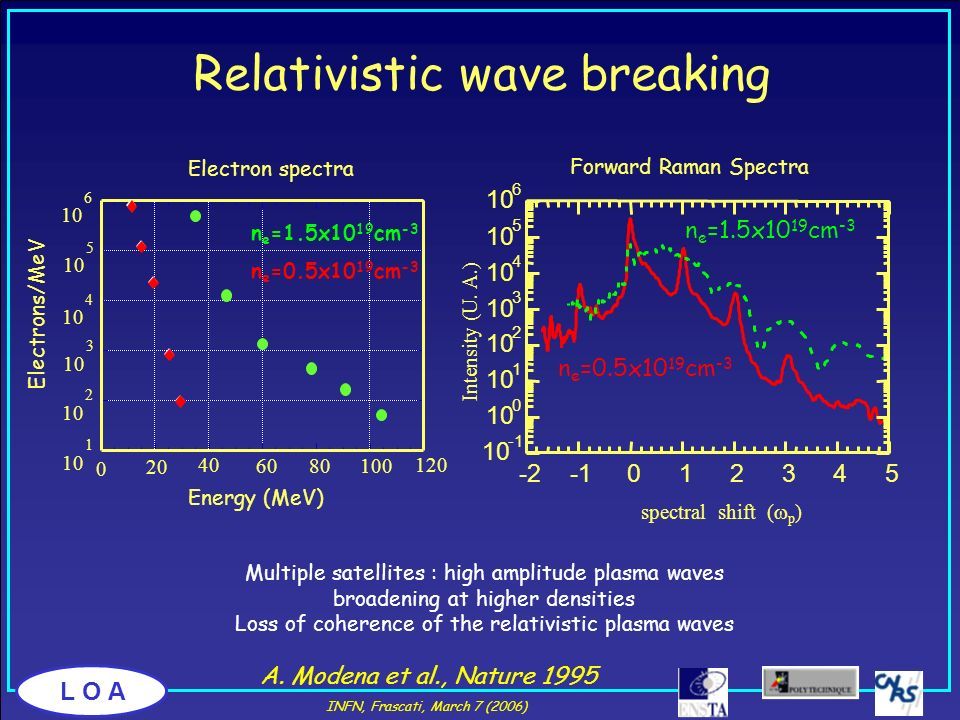 L O A. Relativistic wave breaking A. Modena et al., Nature 1995 Multiple satellites : high amplitude plasma waves broadening at higher densities Loss