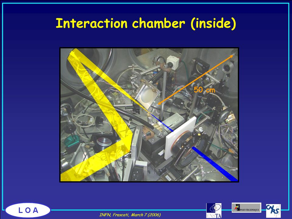 L O A Interaction chamber (inside) Laser beam electron beam 50 cm INFN, Frascati, March 7 (2006)