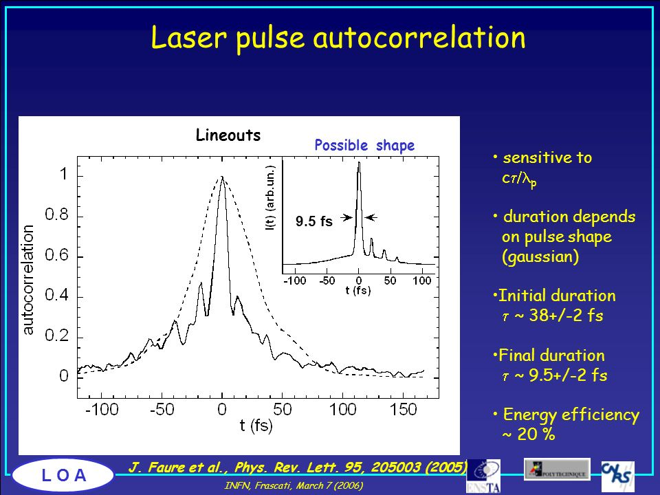 L O A Laser pulse autocorrelation time (fs) no plasman e =7.5×10 18 cm -3 0 1.3 r (mm) -1500150 sensitive to c p duration depends on pulse shape (gaus
