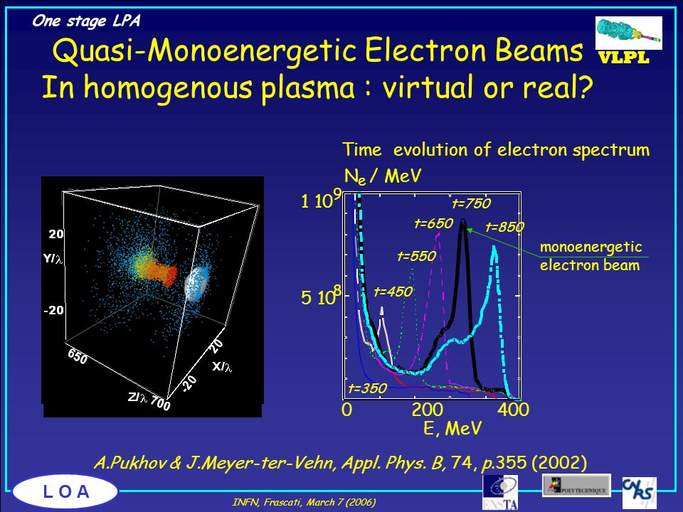 L O A Quasi-Monoenergetic Electron Beams In homogenous plasma : virtual or real? 0 200 400 E, MeV t=350 t=450 t=550 t=650 t=750 t=850 5 10 8 1 10 9 N