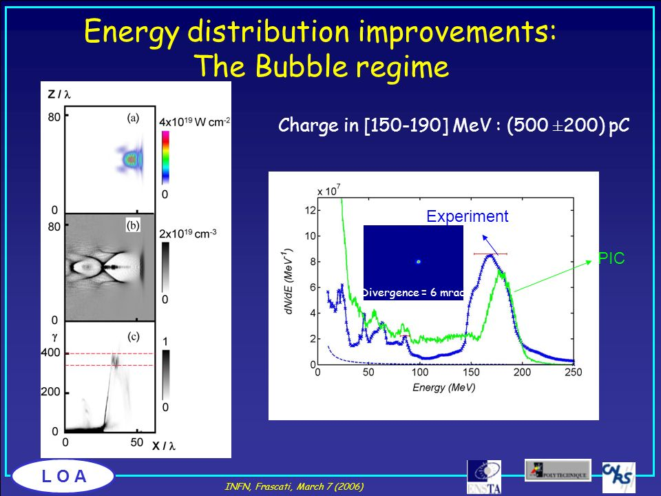 L O A Charge in [150-190] MeV : (500 ±200) pC Energy distribution improvements: The Bubble regime PIC Experiment Divergence = 6 mrad INFN, Frascati, M