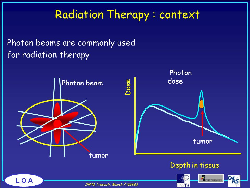 L O A Radiation Therapy : context Depth in tissue Photon dose Photon beams are commonly used for radiation therapy tumor Photon beam Dose INFN, Frasca