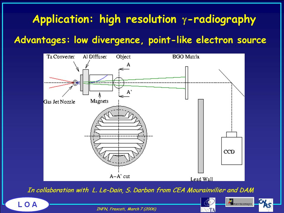 L O A In collaboration with L. Le-Dain, S. Darbon from CEA Mourainvilier and DAM Advantages: low divergence, point-like electron source Application: h