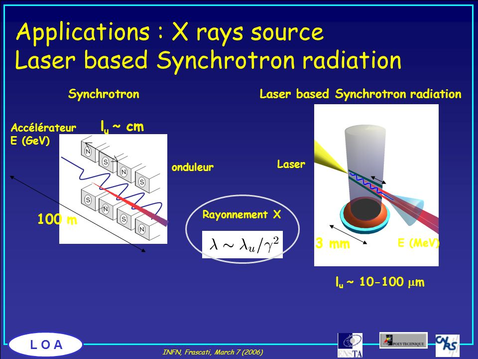 L O A Applications : X rays source Laser based Synchrotron radiation l u ~ 10-100 m E (MeV) l u ~ cm 3 mm 100 m Laser Accélérateur E (GeV) Rayonnement