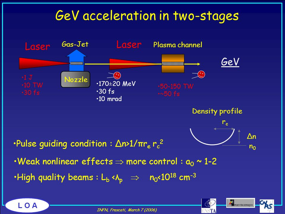 L O A GeV acceleration in two-stages GeV Laser Plasma channel 50-150 TW ~50 fs Nozzle Gas-Jet Laser 170±20 MeV 30 fs 10 mrad 1 J 10 TW 30 fs Pulse gui