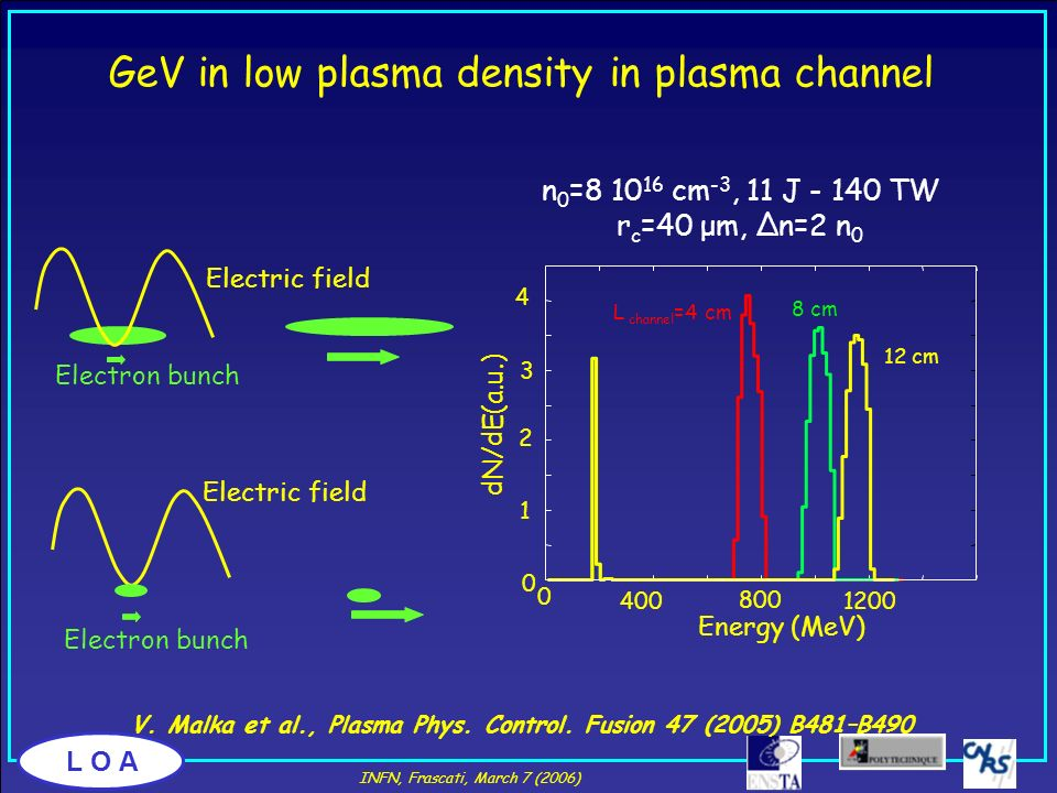 L O A GeV in low plasma density in plasma channel n 0 =8 10 16 cm -3, 11 J - 140 TW r c =40 μm, Δn=2 n 0 L channel =4 cm 8 cm 12 cm 4 2 3 1 0 0 800 40
