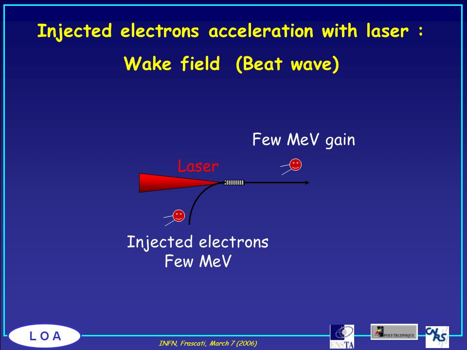 L O A Few MeV gain Laser Injected electrons Few MeV Injected electrons acceleration with laser : Wake field (Beat wave) INFN, Frascati, March 7 (2006)