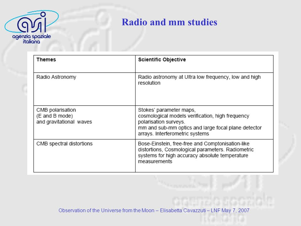 Observation of the Universe from the Moon – Elisabetta Cavazzuti – LNF May 7, 2007 Radio and mm studies