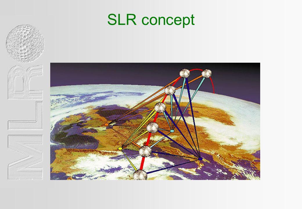SLR concept
