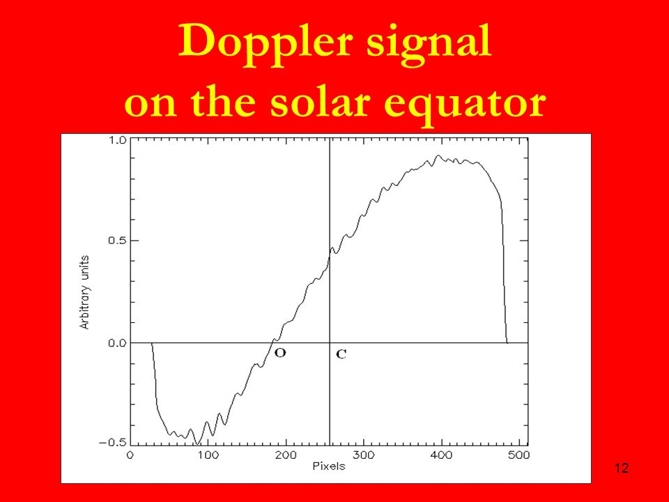 12 Doppler signal on the solar equator