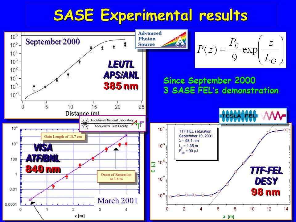 TTF-FEL DESY 98 nm TTF-FEL DESY 98 nm LEUTL APS/ANL 385 nm LEUTL APS/ANL 385 nm September 2000 VISAATF/BNL 840 nm VISAATF/BNL March 2001 SASE Experimental results Since September 2000 3 SASE FELs demonstration