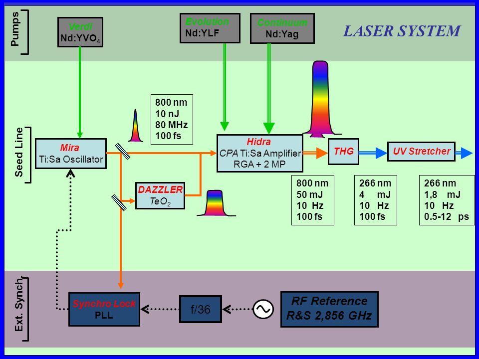 Mira Ti:Sa Oscillator Hidra CPA Ti:Sa Amplifier RGA + 2 MP THG UV Stretcher Verdi Nd:YVO 4 Continuum Nd:Yag Pumps Seed Line Evolution Nd:YLF Synchro Lock PLL RF Reference R&S 2,856 GHz DAZZLER TeO 2 Ext.