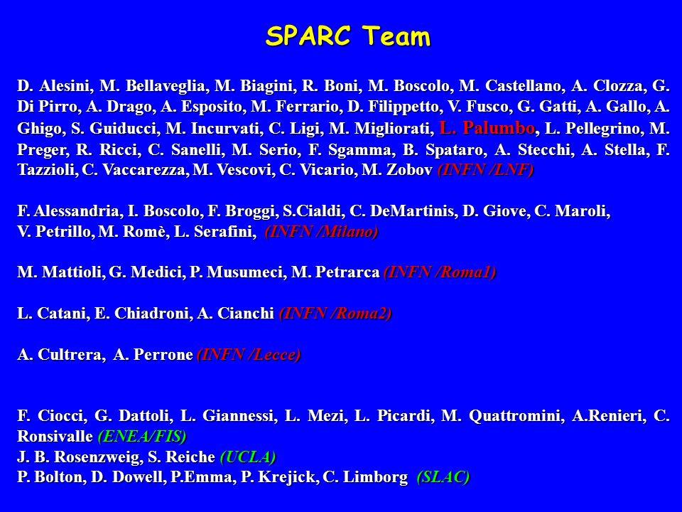 SPARC Team SPARC Team D.Alesini, M. Bellaveglia, M.
