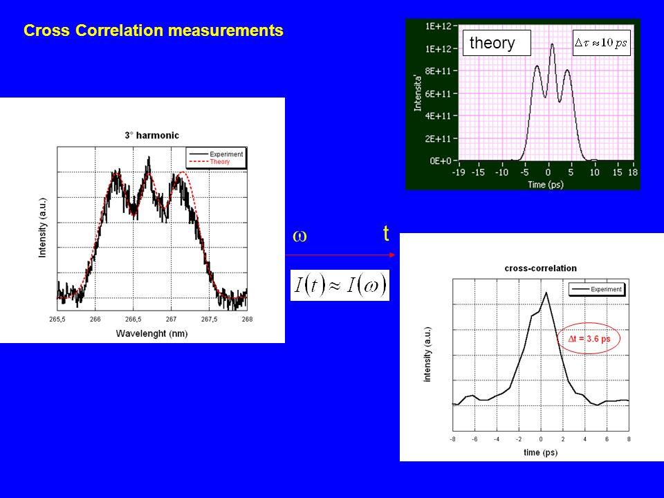 Cross Correlation measurements theory t