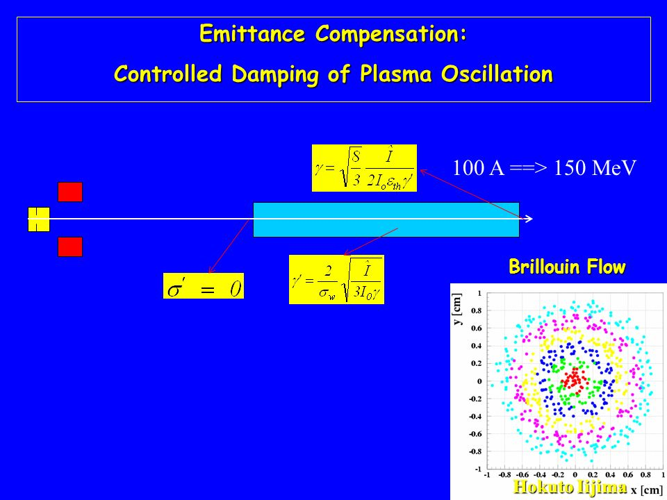 Emittance Compensation: Controlled Damping of Plasma Oscillation Brillouin Flow Hokuto Iijima 100 A ==> 150 MeV