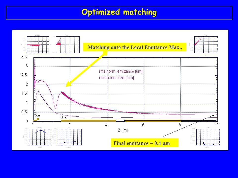 Final emittance = 0.4 m Matching onto the Local Emittance Max., Optimized matching