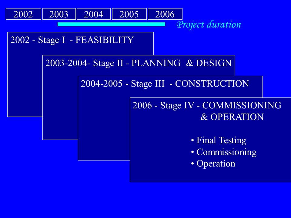 2002 - Stage I - FEASIBILITY Project formulation Feasibility Study Strategy design Approval 2003-2004- Stage II - PLANNING & DESIGN Base design Detail