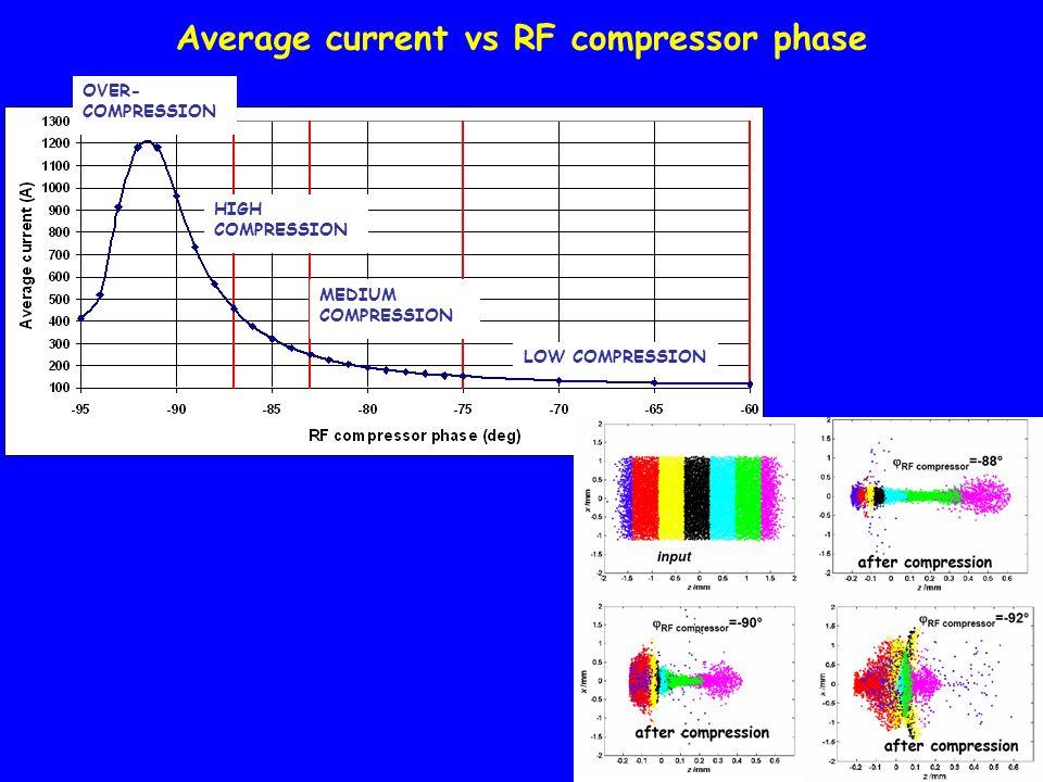Average current vs RF compressor phase LOW COMPRESSION MEDIUM COMPRESSION HIGH COMPRESSION OVER- COMPRESSION